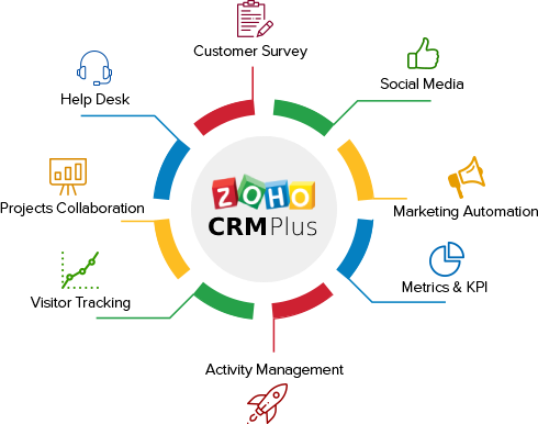 zoho-crm-plus-implementation