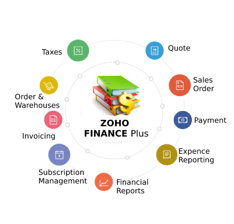 zoho-finance-plus-implementation