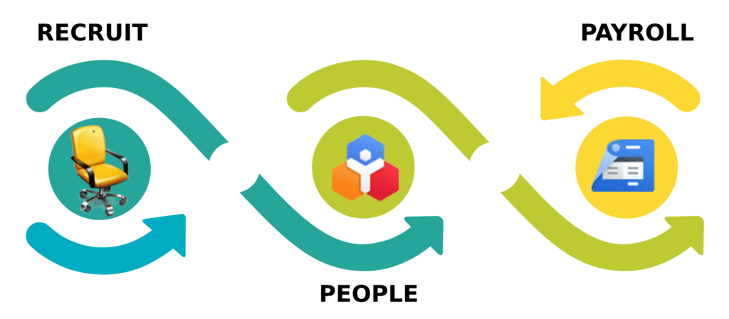 Zoho HR Implementation and Integration