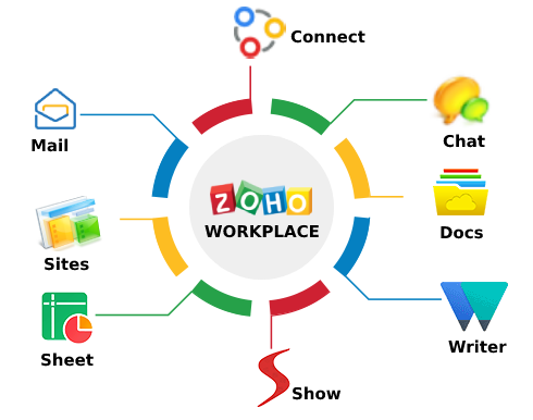 Zoho Workplace Implementation