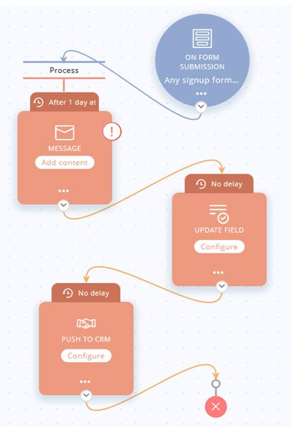 Create user journey using Zoho marketing hub