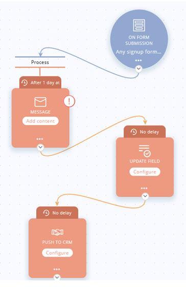 Zoho marketing hub - create user journey process