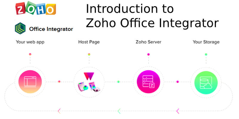 Introduction to Zoho Office Integrator